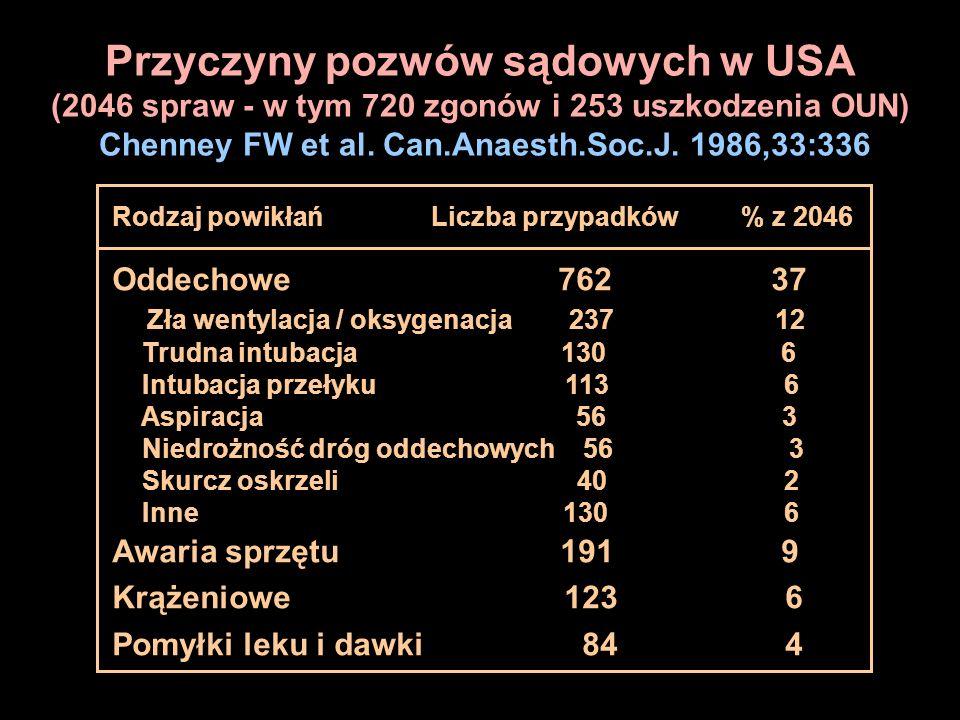 Przyczyny pozwów sądowych w USA (2046 spraw - w tym 720 zgonów i 253 uszkodzenia OUN) Chenney FW et al. Can.Anaesth.Soc.J. 1986,33:336