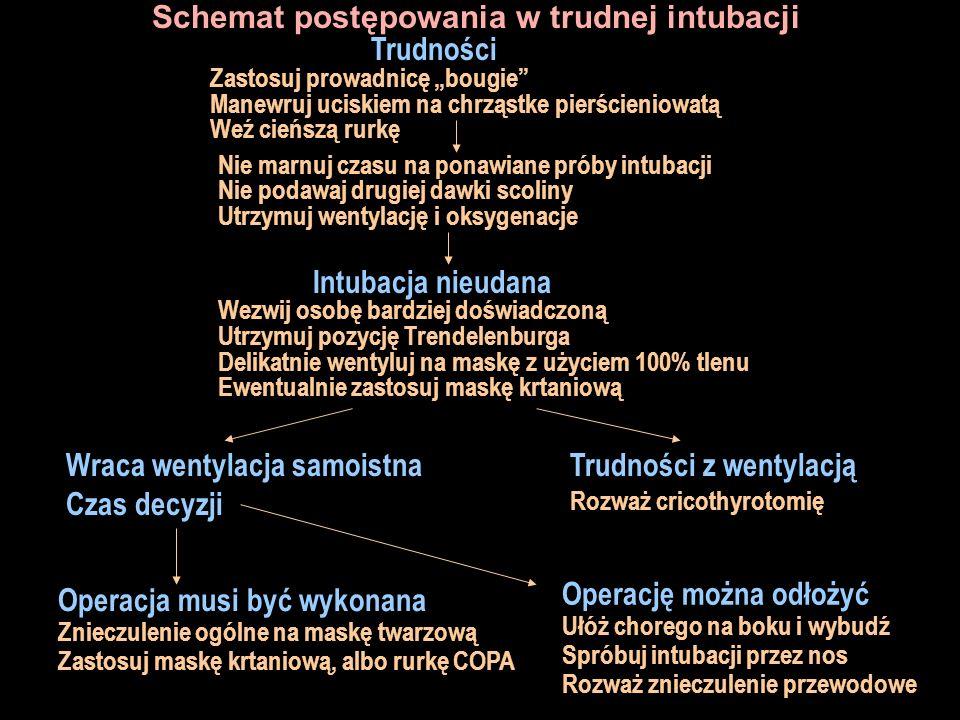 Schemat postępowania w trudnej intubacji