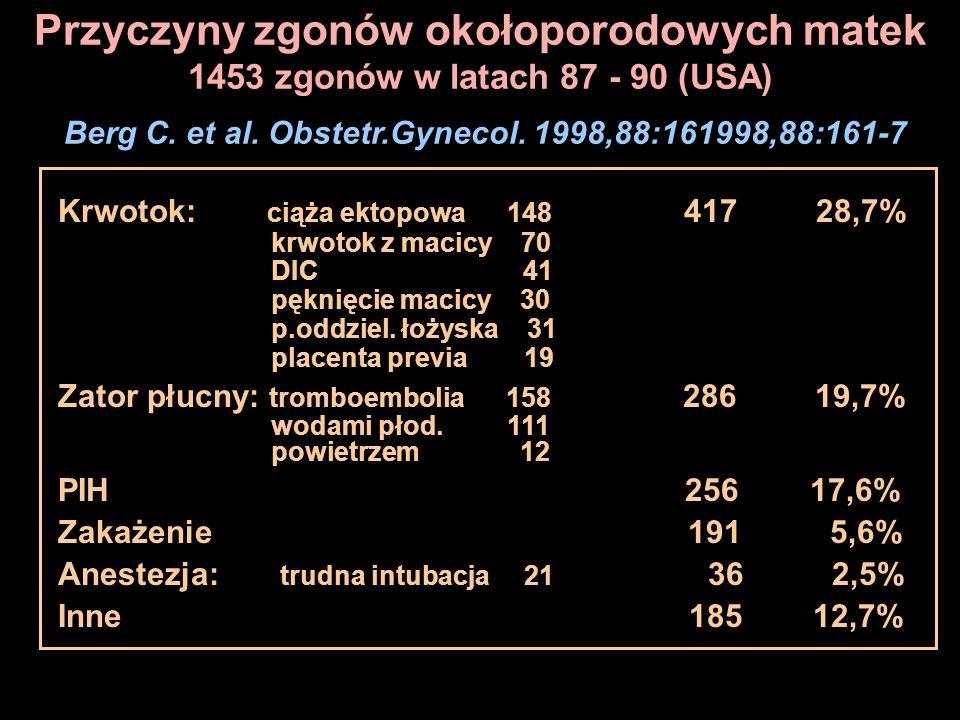 Przyczyny zgonów okołoporodowych matek 1453 zgonów w latach 87 - 90 (USA) Berg C. et al. Obstetr.Gynecol. 1998,88:161998,88:161-7