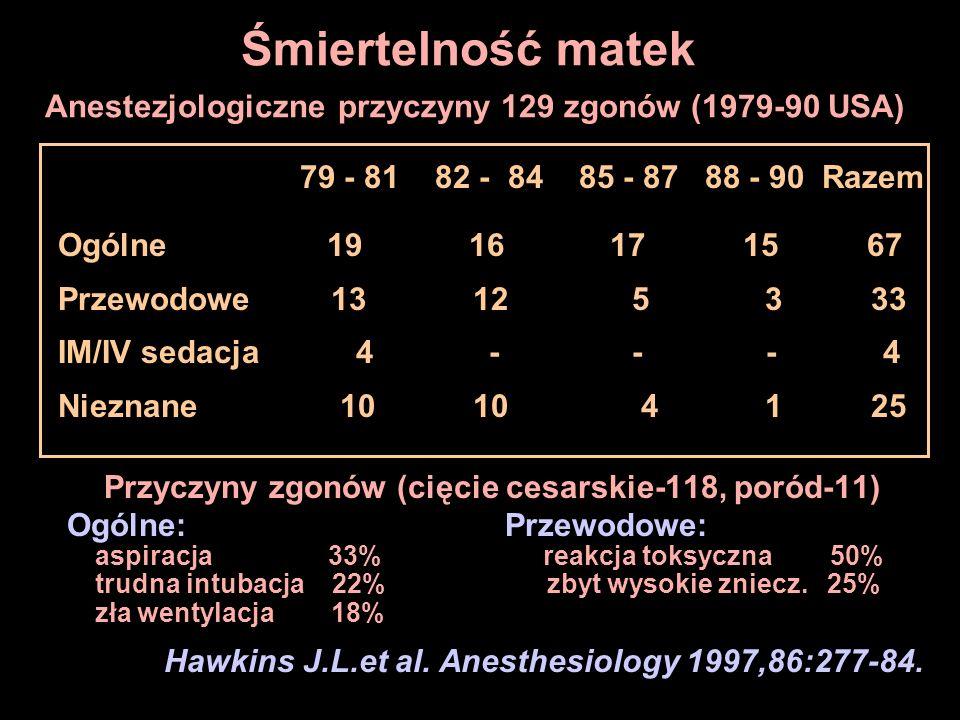 Przyczyny zgonów (cięcie cesarskie-118, poród-11)