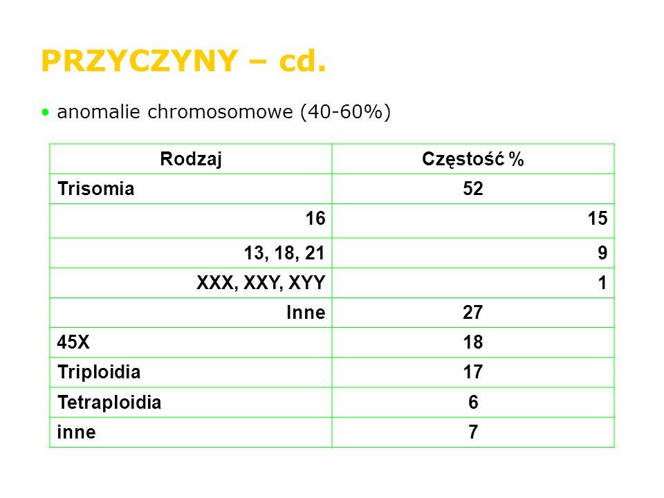 PRZYCZYNY – cd. anomalie chromosomowe (40-60%) Rodzaj Częstość %