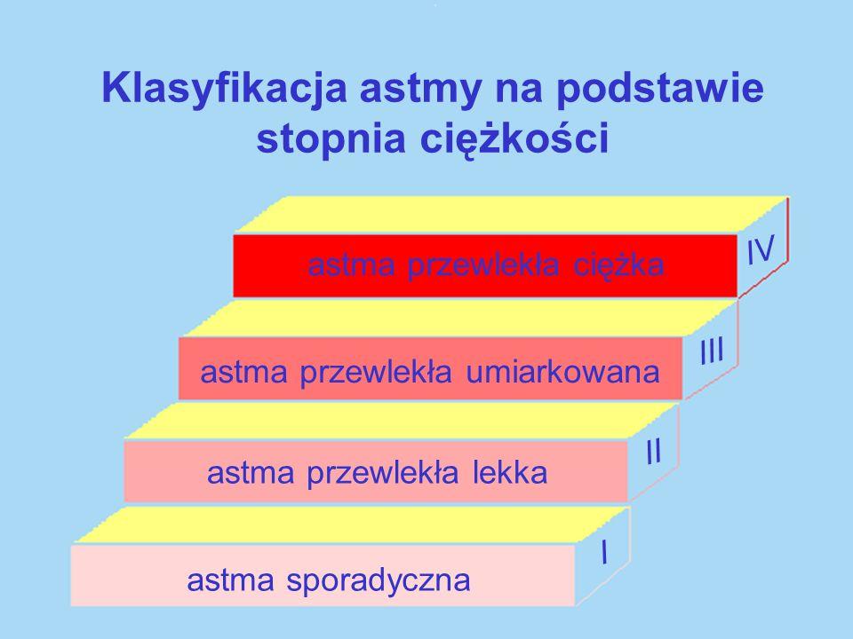 Klasyfikacja astmy na podstawie stopnia ciężkości