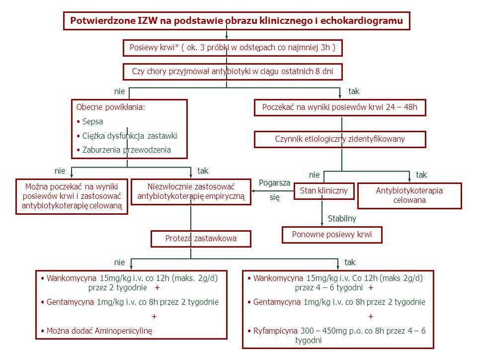 Potwierdzone IZW na podstawie obrazu klinicznego i echokardiogramu