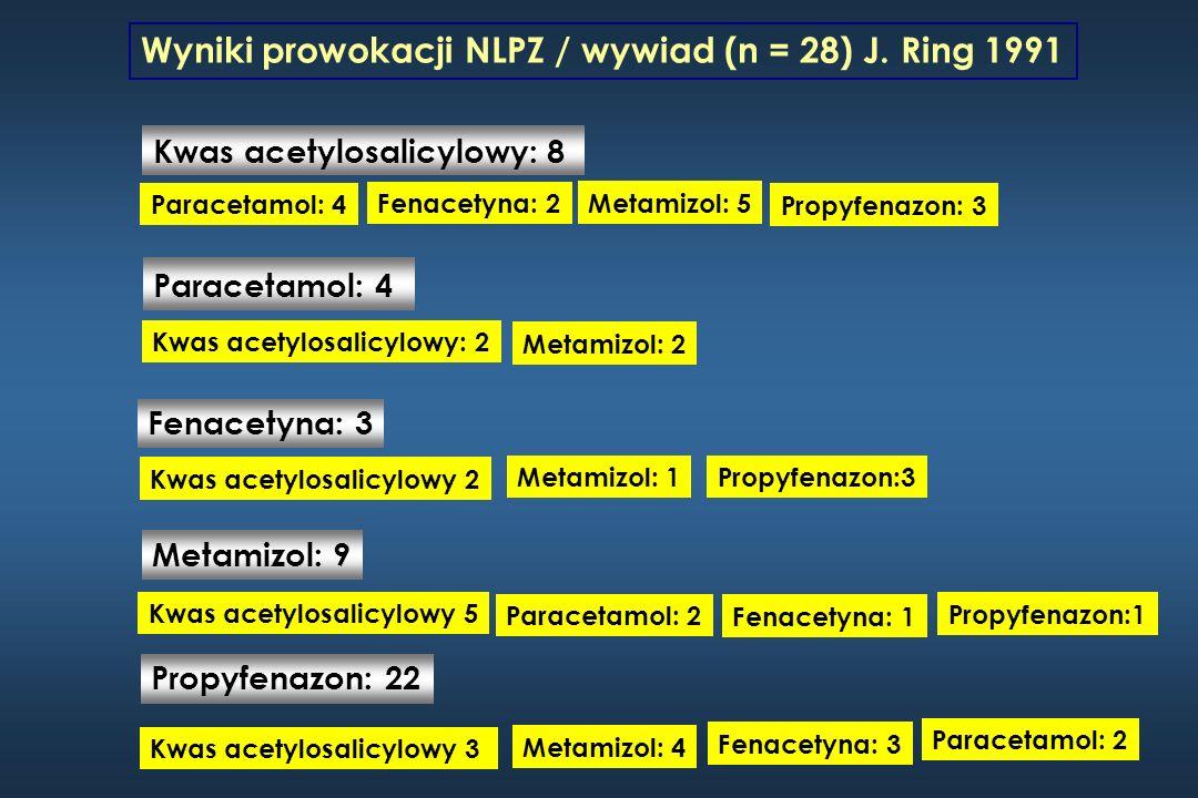 Wyniki prowokacji NLPZ / wywiad (n = 28) J. Ring 1991