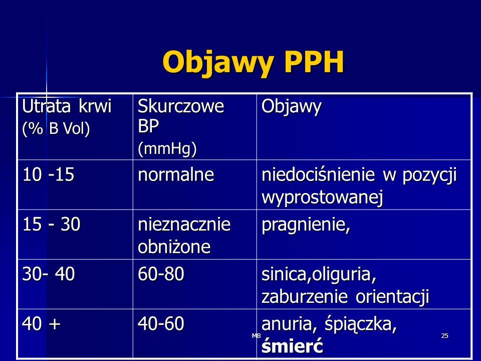 Objawy PPH Utrata krwi Skurczowe BP Objawy 10 -15 normalne