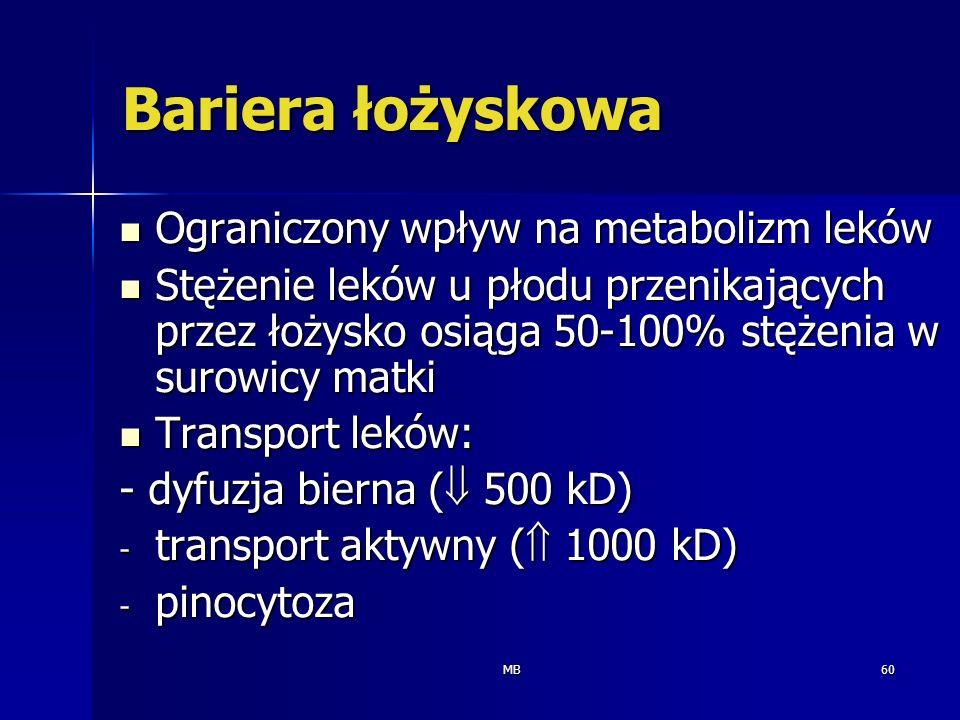 Bariera łożyskowa Ograniczony wpływ na metabolizm leków