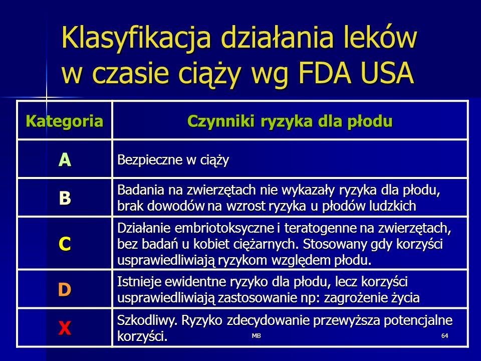 Klasyfikacja działania leków w czasie ciąży wg FDA USA