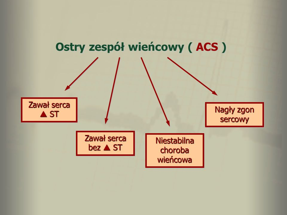 Ostry zespół wieńcowy ( ACS )