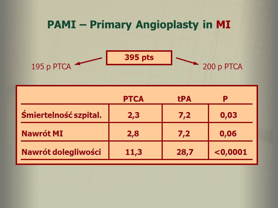 PAMI – Primary Angioplasty in MI