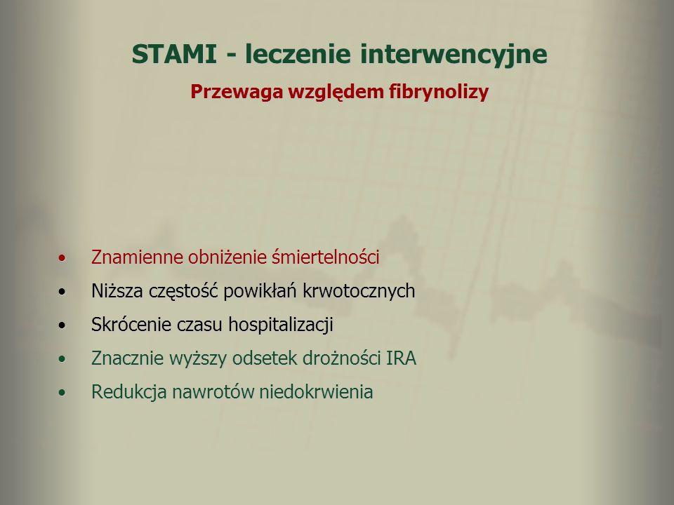 STAMI - leczenie interwencyjne Przewaga względem fibrynolizy