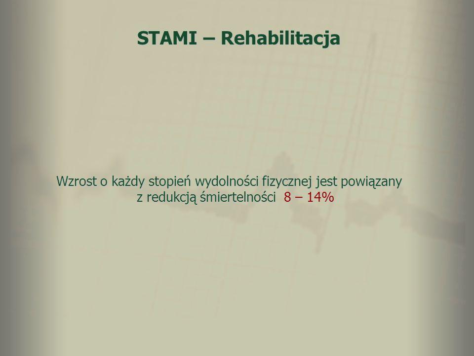 STAMI – Rehabilitacja Wzrost o każdy stopień wydolności fizycznej jest powiązany z redukcją śmiertelności 8 – 14%