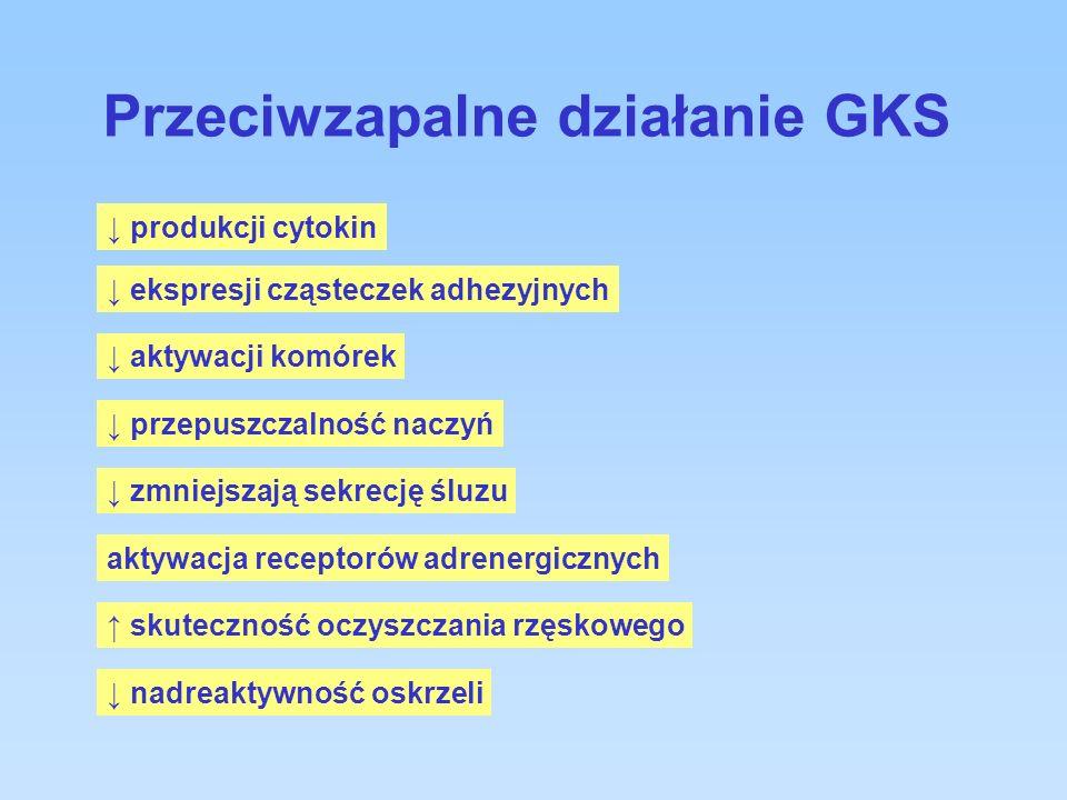 Przeciwzapalne działanie GKS