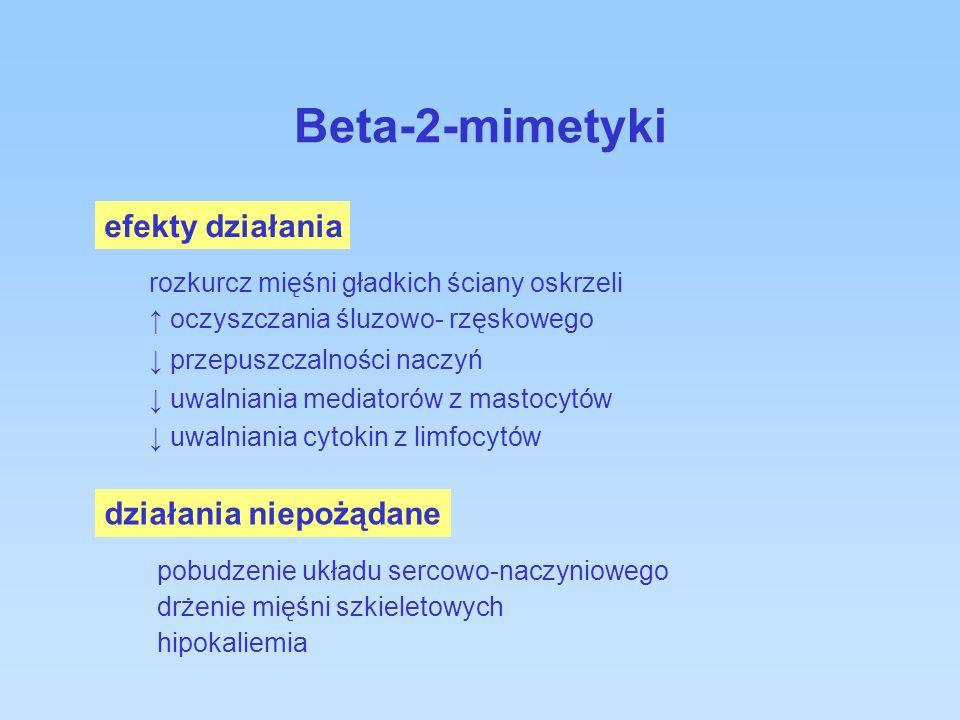 Beta-2-mimetyki efekty działania działania niepożądane