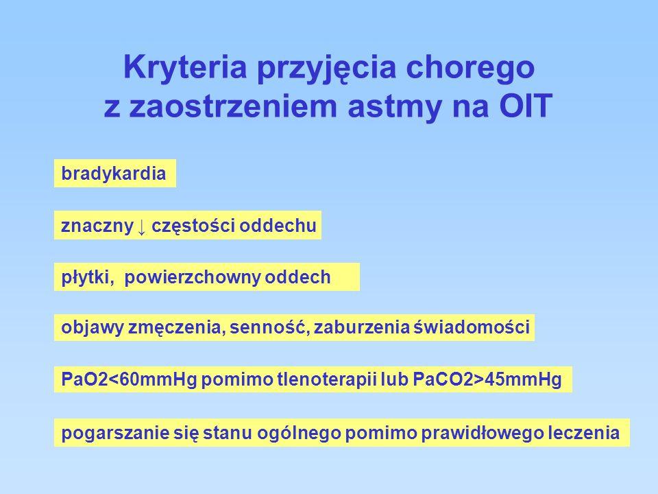 Kryteria przyjęcia chorego z zaostrzeniem astmy na OIT