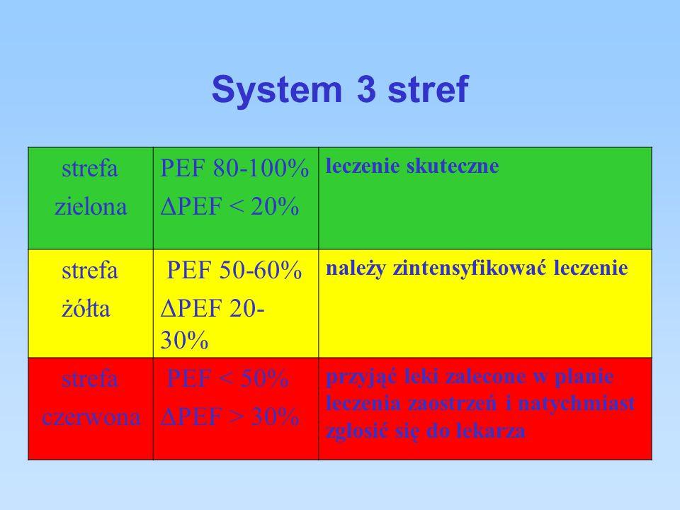 System 3 stref strefa PEF 80-100% ΔPEF < 20% żółta PEF 50-60%