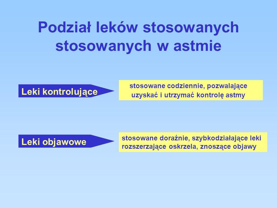 Podział leków stosowanych stosowanych w astmie