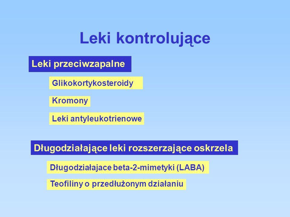 Leki kontrolujące Leki przeciwzapalne