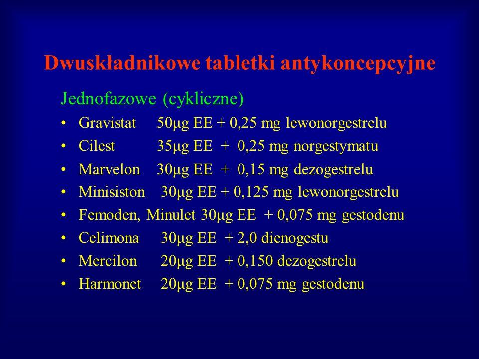 Dwuskładnikowe tabletki antykoncepcyjne