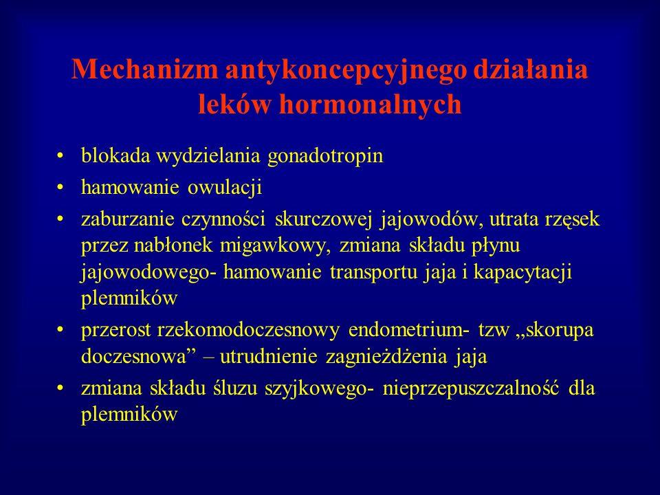 Mechanizm antykoncepcyjnego działania leków hormonalnych