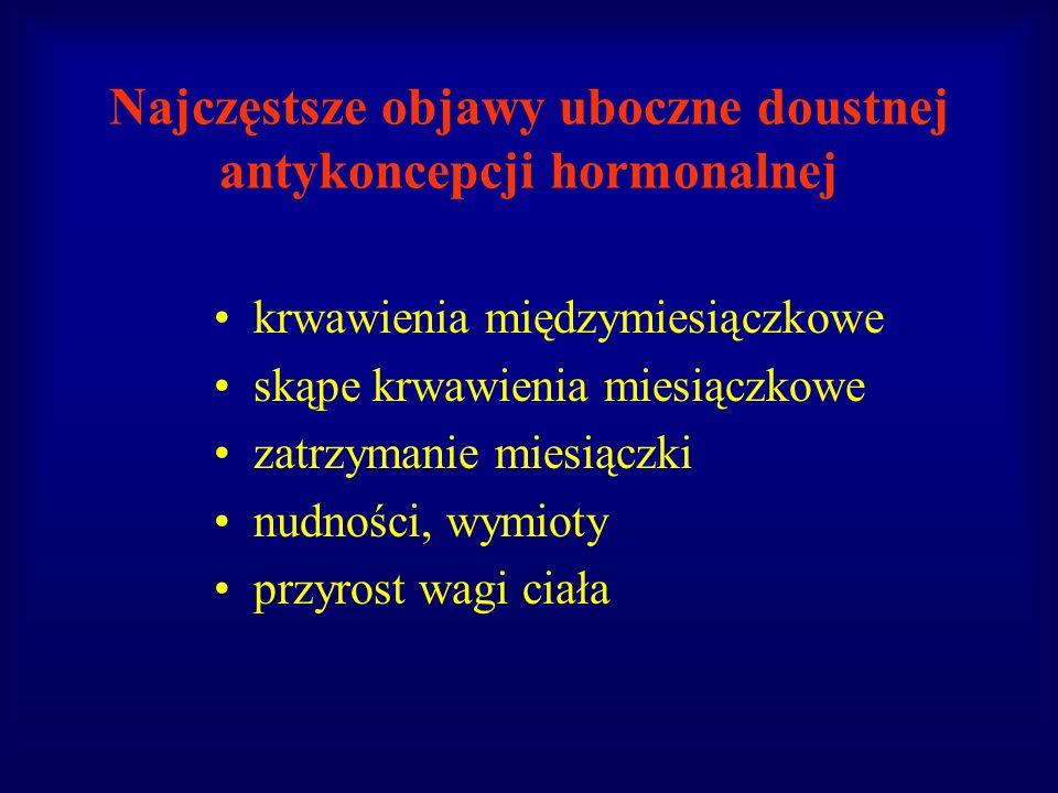 Najczęstsze objawy uboczne doustnej antykoncepcji hormonalnej