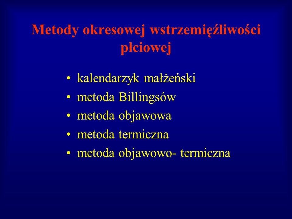 Metody okresowej wstrzemięźliwości płciowej