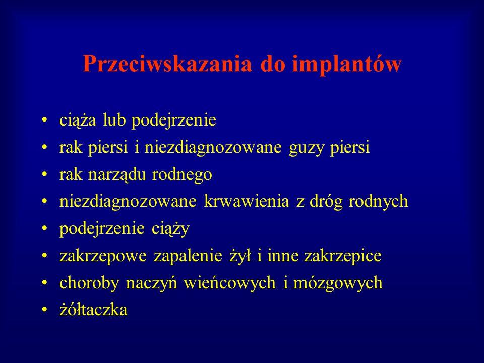 Przeciwskazania do implantów
