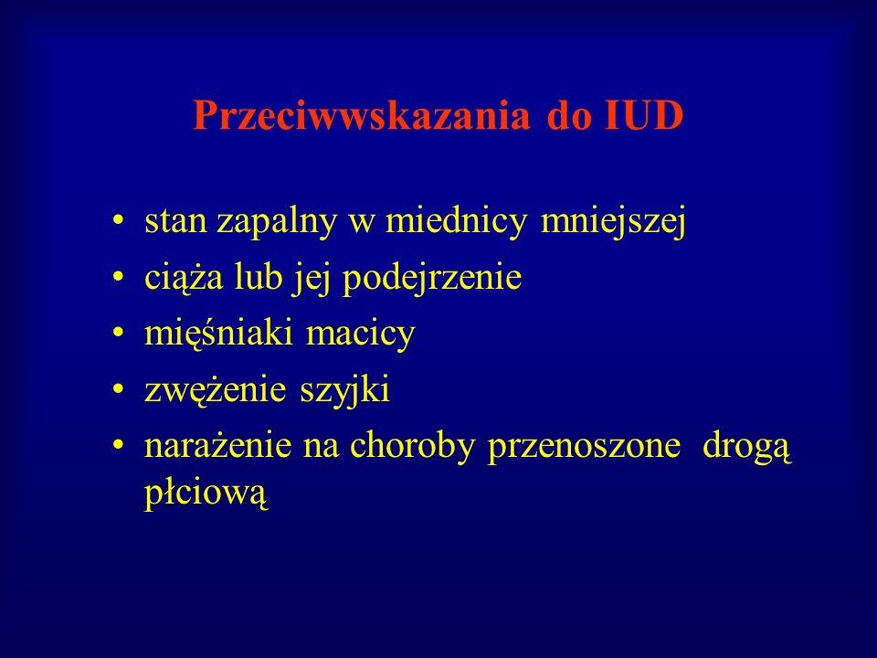 Przeciwwskazania do IUD