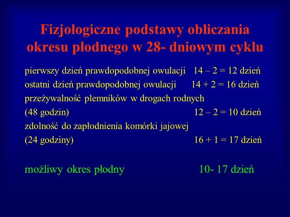 Fizjologiczne podstawy obliczania okresu płodnego w 28- dniowym cyklu