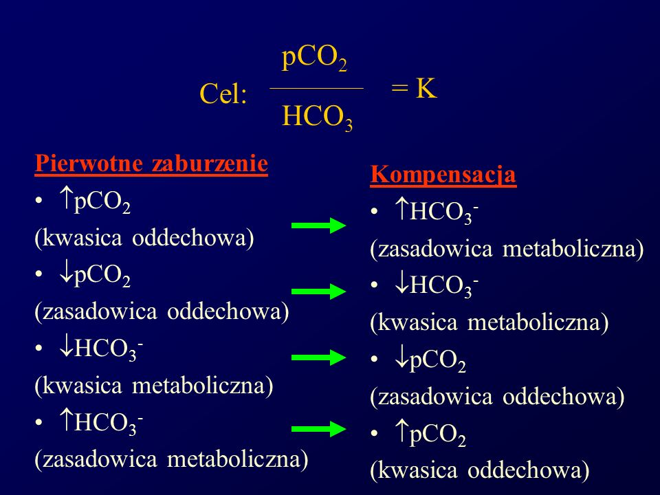 pCO2 = K Cel: HCO3 Pierwotne zaburzenie Kompensacja pCO2 HCO3-