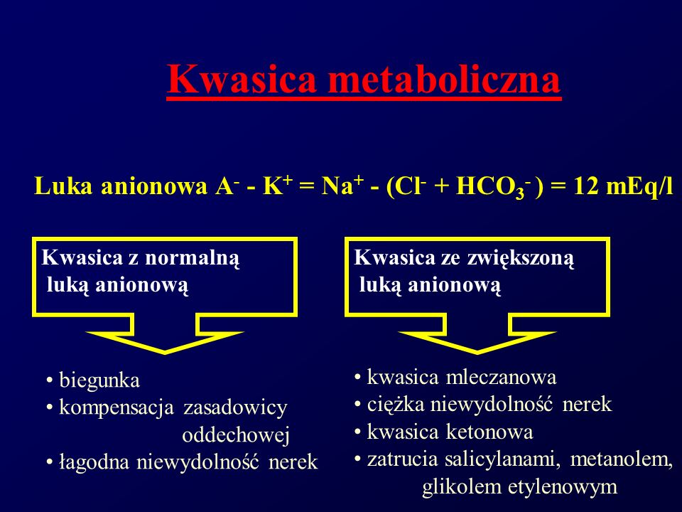 Kwasica metabolicznaLuka anionowa A- - K+ = Na+ - (Cl- + HCO3- ) = 12 mEq/l. Kwasica z normalną. luką anionową.