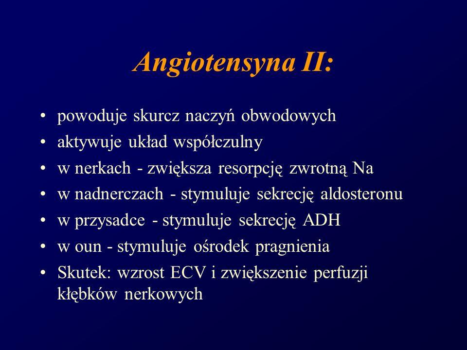 Angiotensyna II: powoduje skurcz naczyń obwodowych