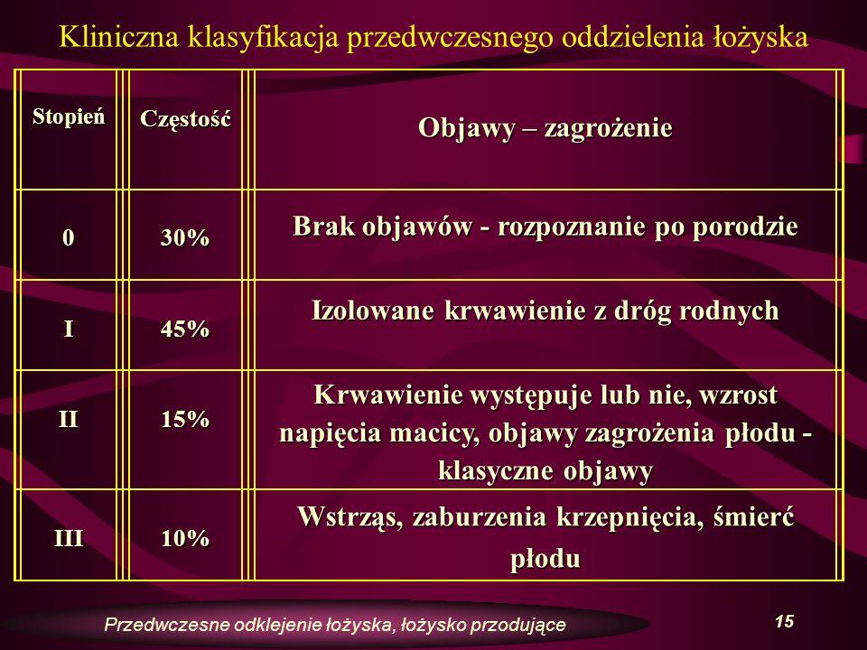 Kliniczna klasyfikacja przedwczesnego oddzielenia łożyska