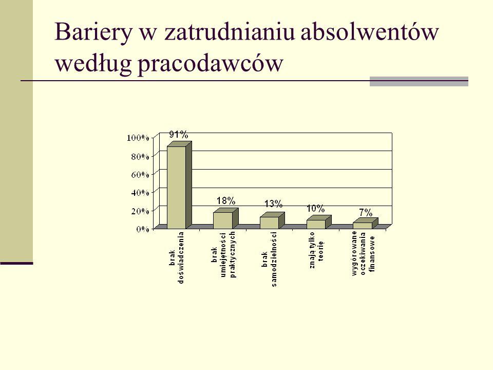Bariery w zatrudnianiu absolwentów według pracodawców