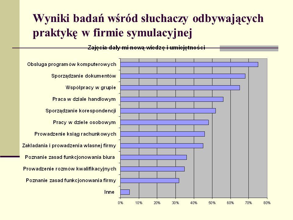 Wyniki badań wśród słuchaczy odbywających praktykę w firmie symulacyjnej
