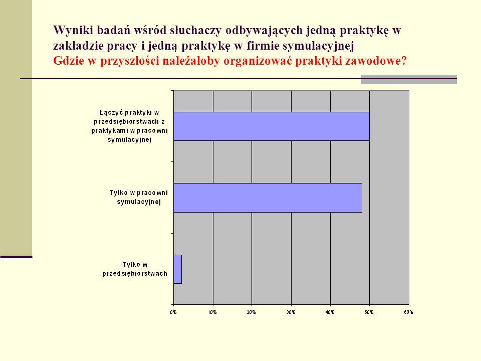 Wyniki badań wśród słuchaczy odbywających jedną praktykę w zakładzie pracy i jedną praktykę w firmie symulacyjnej Gdzie w przyszłości należałoby organizować praktyki zawodowe