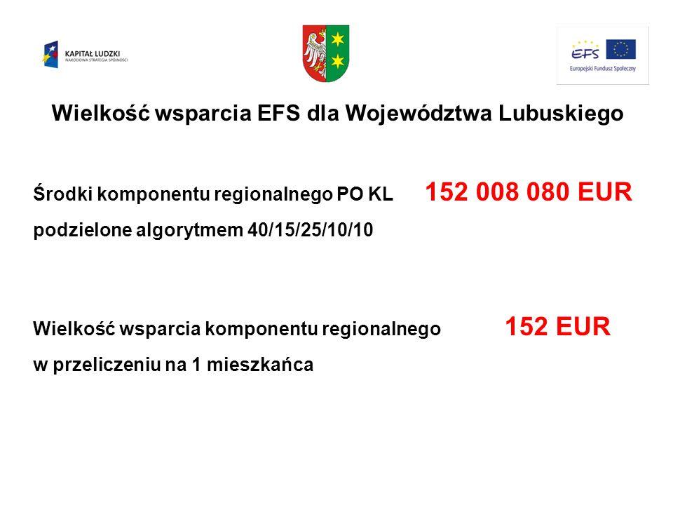Wielkość wsparcia EFS dla Województwa Lubuskiego