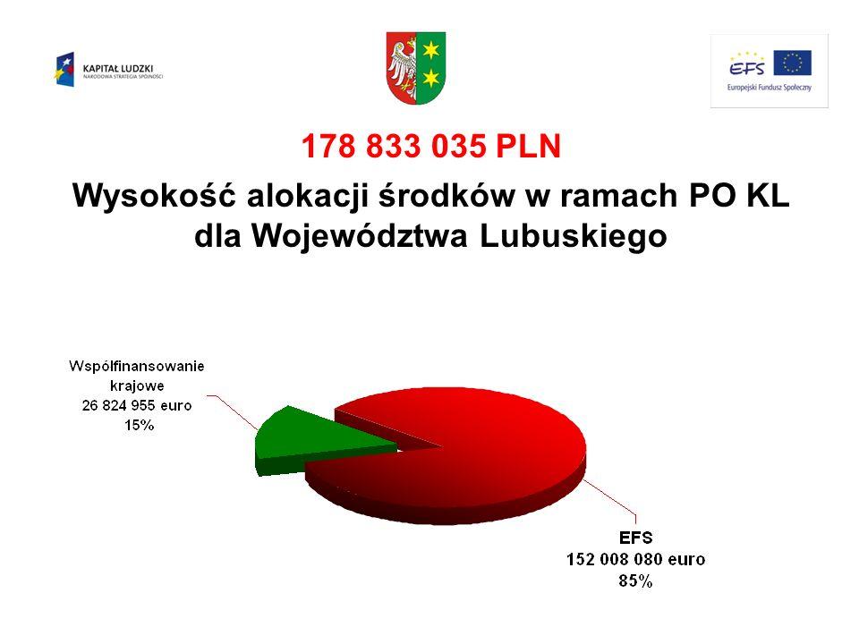 Wysokość alokacji środków w ramach PO KL dla Województwa Lubuskiego
