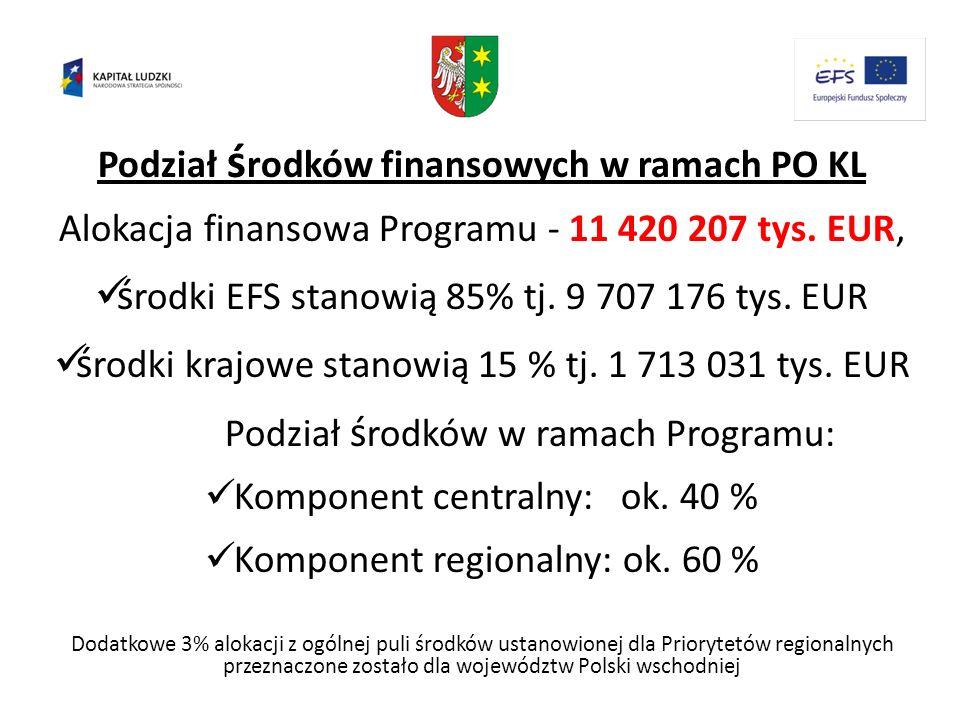 Podział środków finansowych w ramach PO KL