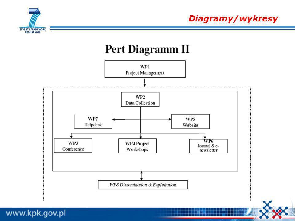 Diagramy/wykresy