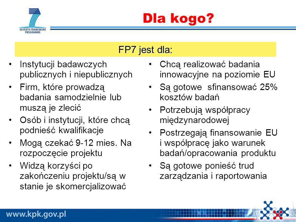 Dla kogo FP7 jest dla: Instytucji badawczych publicznych i niepublicznych. Firm, które prowadzą badania samodzielnie lub muszą je zlecić.