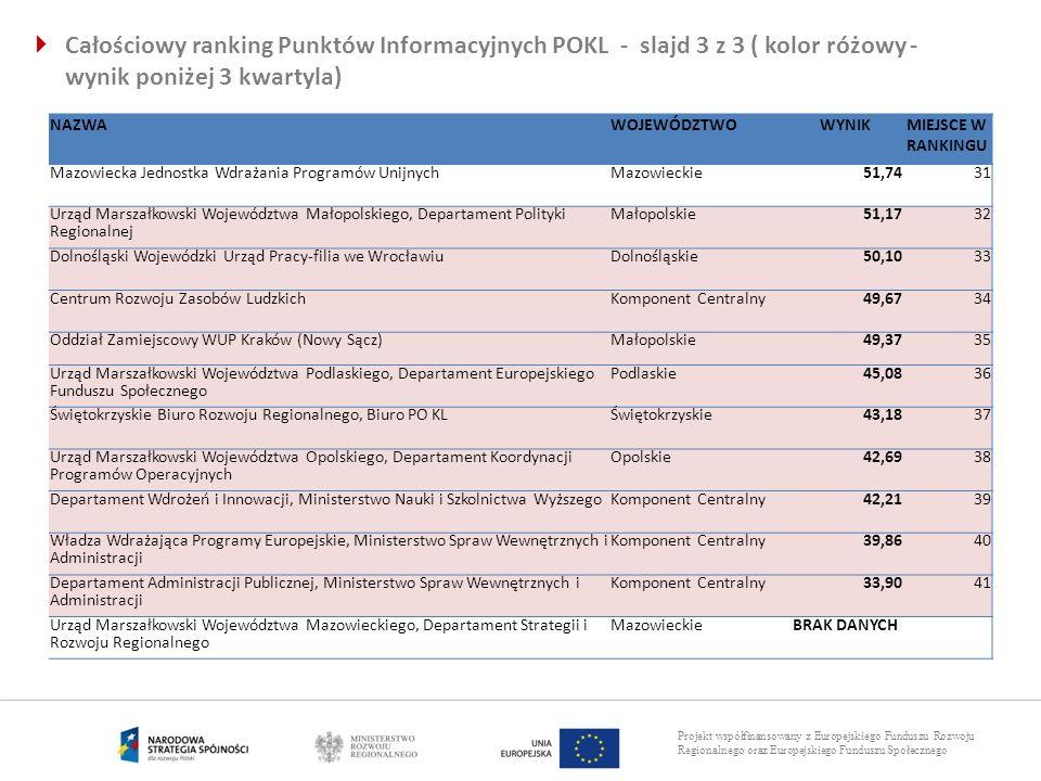 Całościowy ranking Punktów Informacyjnych POKL - slajd 3 z 3 ( kolor różowy - wynik poniżej 3 kwartyla)