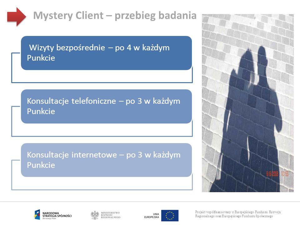 Mystery Client – przebieg badania