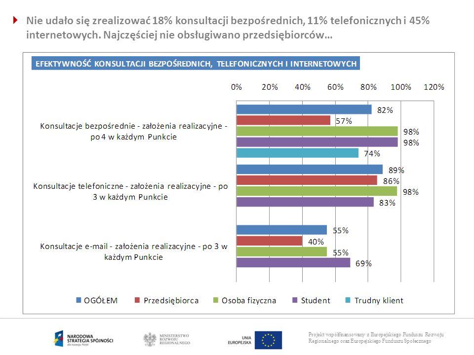 Nie udało się zrealizować 18% konsultacji bezpośrednich, 11% telefonicznych i 45% internetowych.