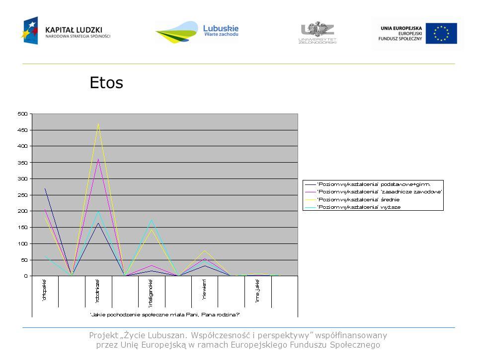 """Etos Projekt """"Życie Lubuszan."""
