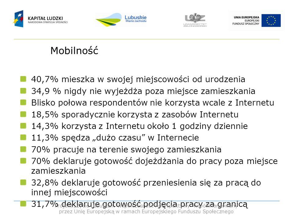 Mobilność 40,7% mieszka w swojej miejscowości od urodzenia