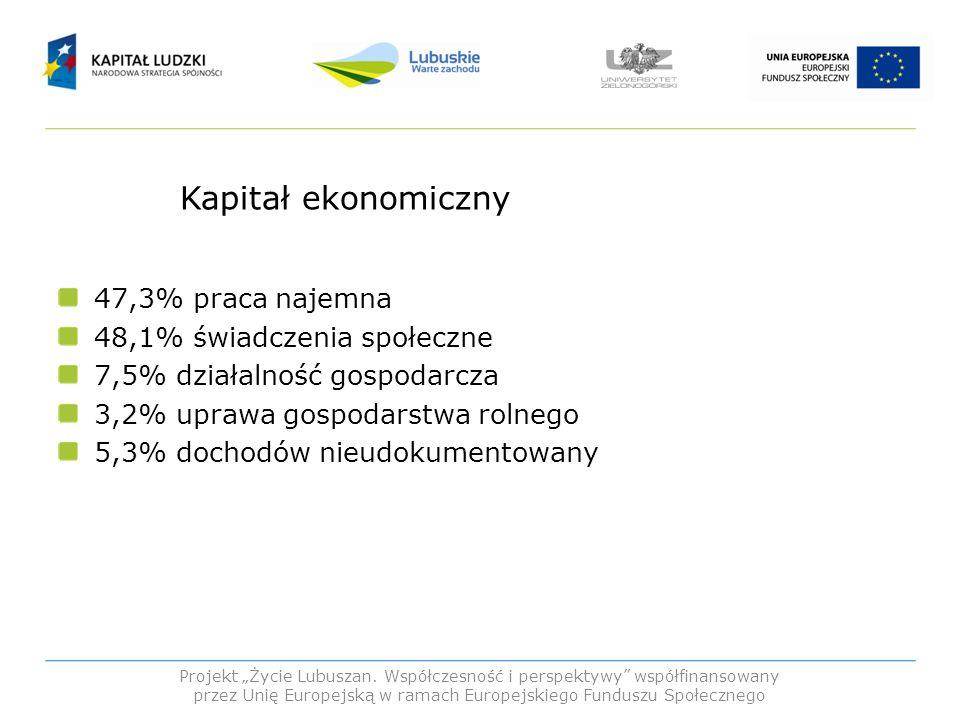 Kapitał ekonomiczny 47,3% praca najemna 48,1% świadczenia społeczne