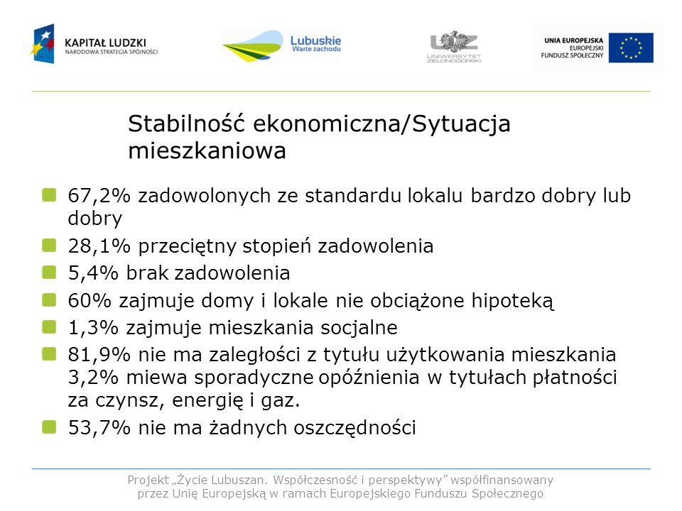 Stabilność ekonomiczna/Sytuacja mieszkaniowa
