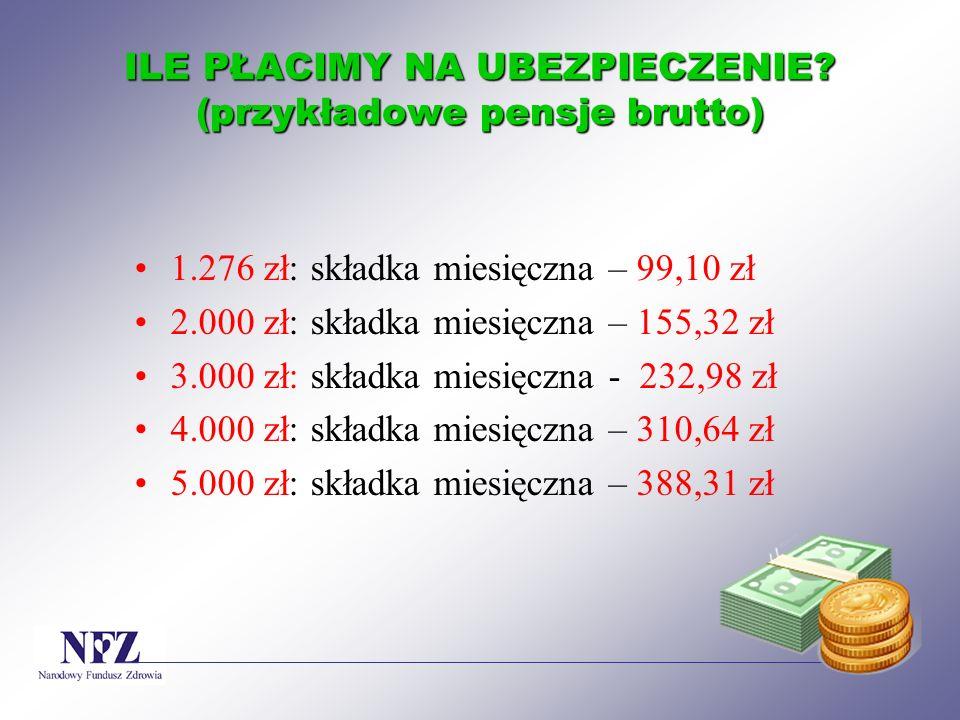 ILE PŁACIMY NA UBEZPIECZENIE (przykładowe pensje brutto)