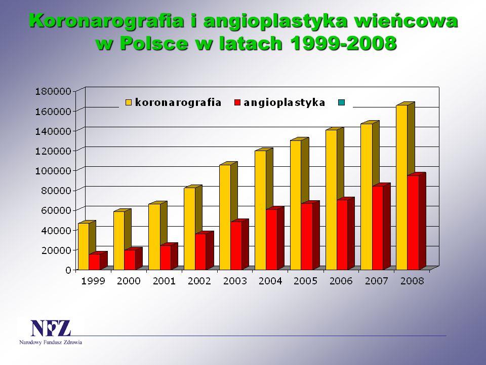 Koronarografia i angioplastyka wieńcowa w Polsce w latach 1999-2008