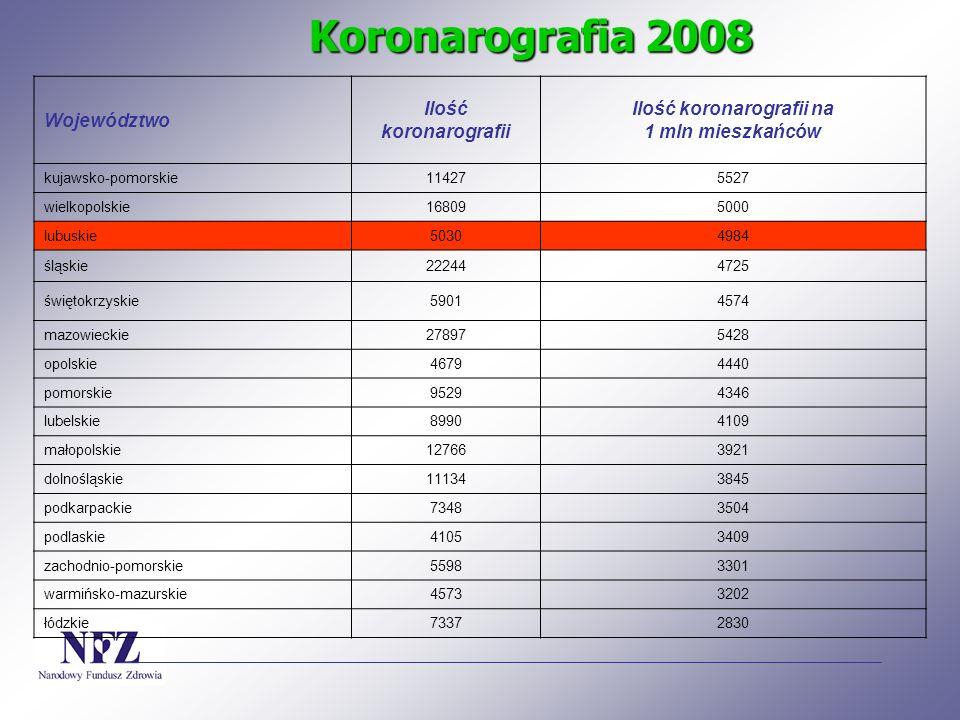 Ilość koronarografii na